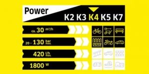Performances Karcher K4